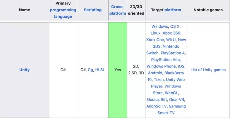 Unity với phát triển ngành game mobile như thế nào?  ST666-VN-GAME
