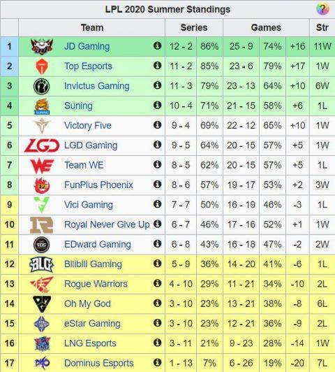 BXH vòng bảng LPL Mùa Hè 2020 |ST666-VN-GAMES