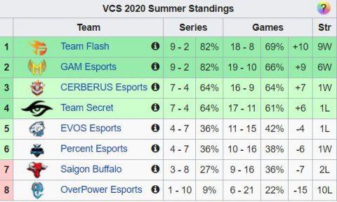 Team Flash và GAM Esports tranh ngôi đầu bảng |ST666-VN-GAMES