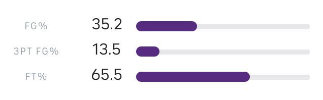 Tỷ lệ dứt điểm đáng báo động của LA Lakers  VUA-THE-THAO