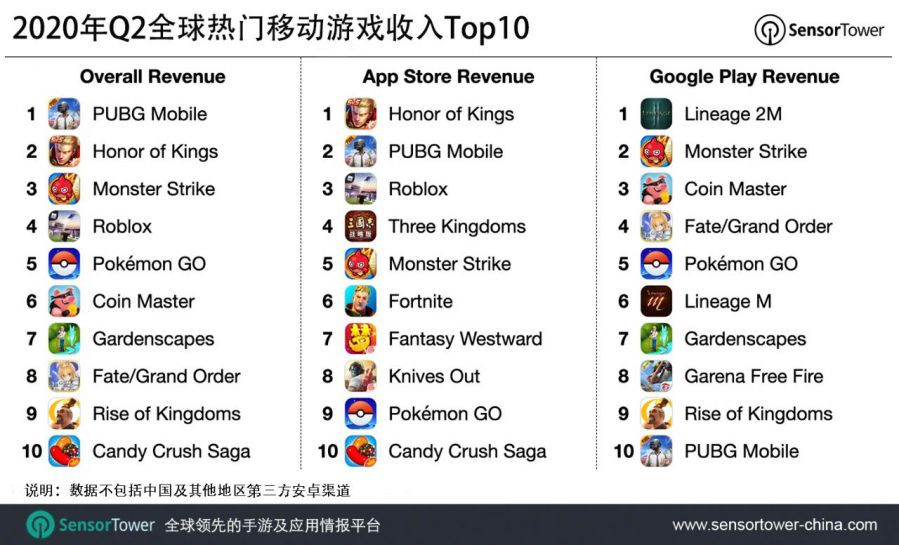 10 game mobile có doanh thu cao nhất quý 2 năm 2020 |ST666-VN-GAMES