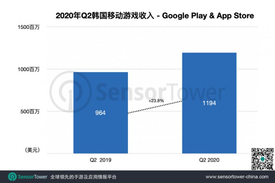 Mức tăng trưởng quy mô game xứ Hàn 2019 – 2020 |ST666-VN-GAME