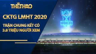 Trận chung kết CKTG LMHT 2020 có 3.8 triệu người xem