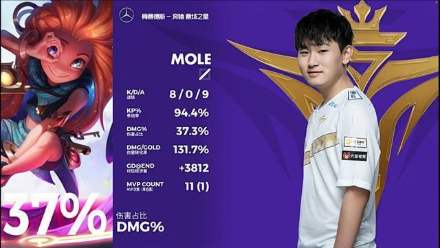 FPX bị loại một phần lớn do màn thể hiện xuất sắc của Mole trong ngày thi đấu hôm nay  VUA-THE-THAO
