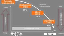 Slechts 1% faillissementen door domme pech