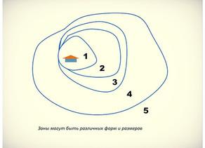 Зональное планирование