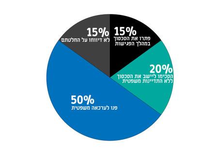 מעל ל- 50% מהמתגרשים נמנעים ממלחמה בבית המשפט