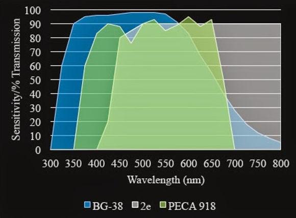 Filter transmittance 2e, peca 918, wratten 2e