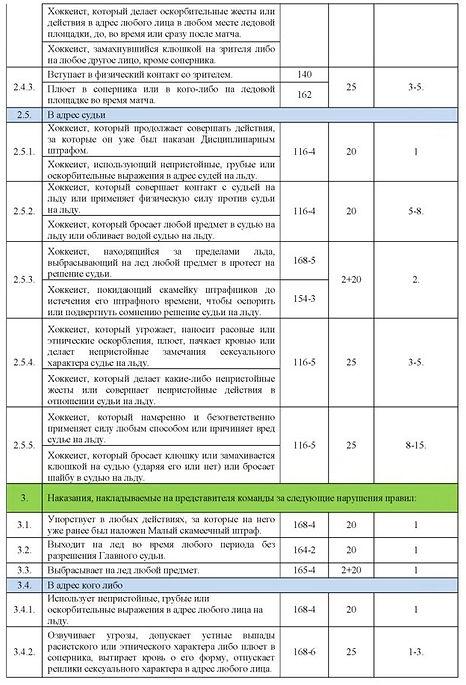Таблица наказаний ОПМ 18-19 новая_2.jpg