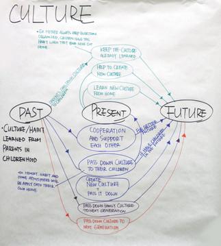 2.4. Culture