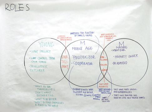 3.4. Roles