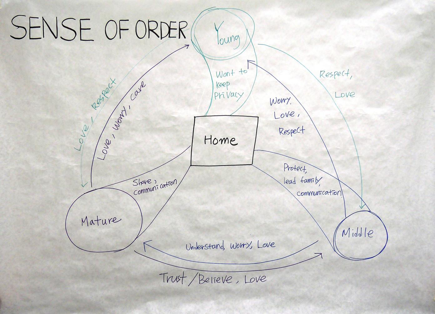 3.3. Sense of order
