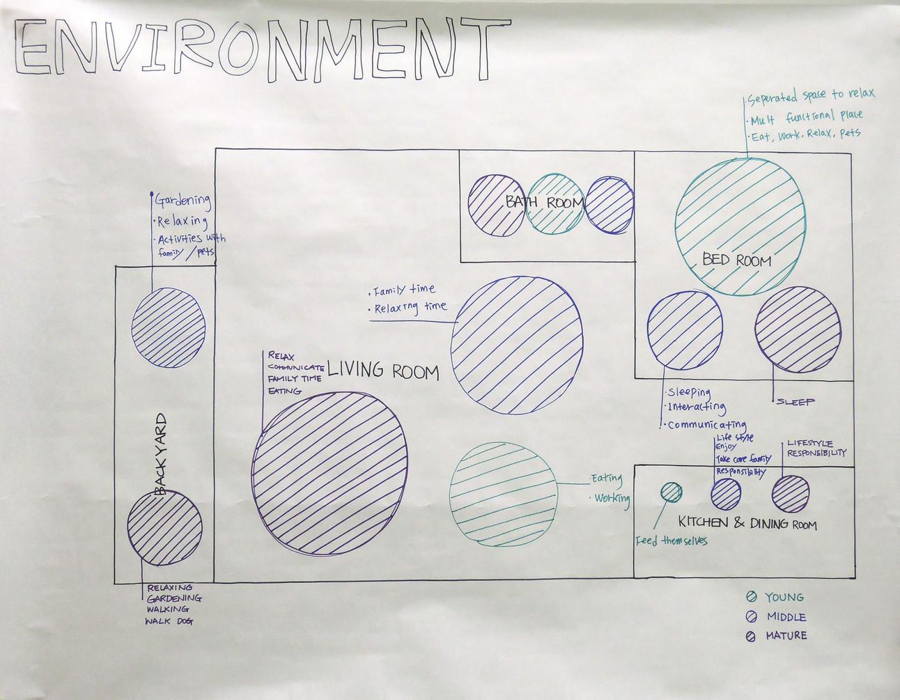1.5. Environment