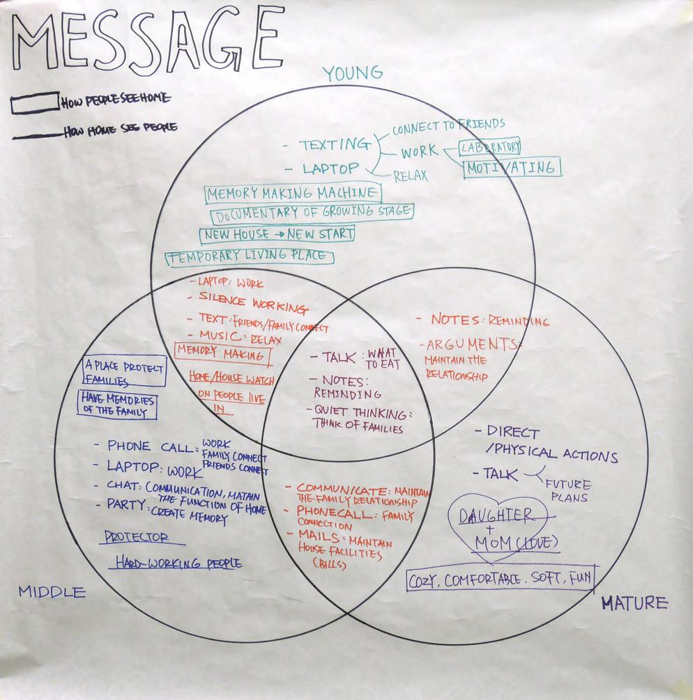 1.6. Message