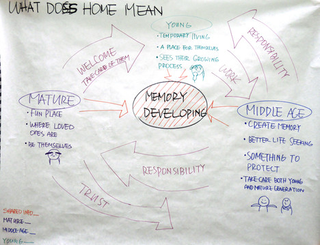 3.1. What Does Home Mean