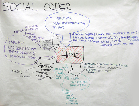 4. Social Order