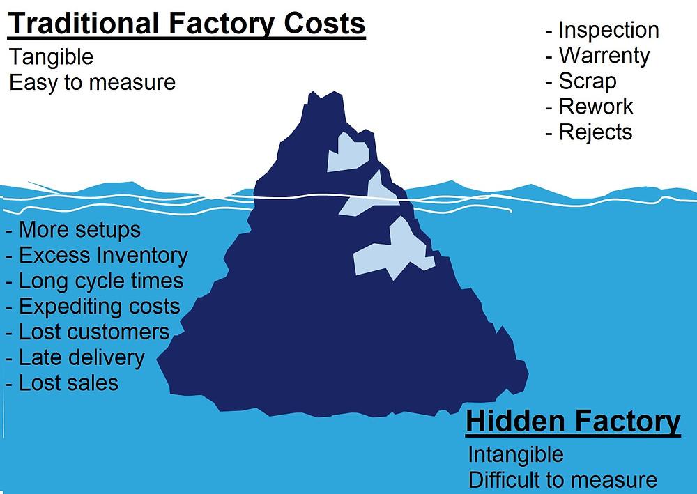 Iceberg Costs