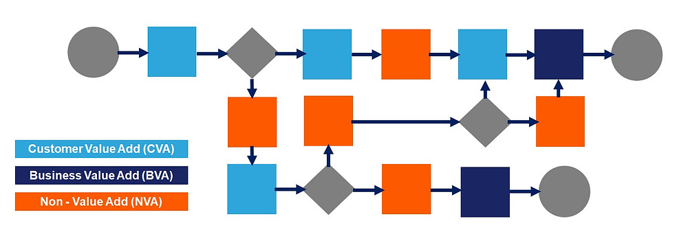 Value and non value adding activities flow map