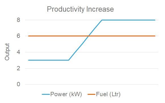 Productivity Increase