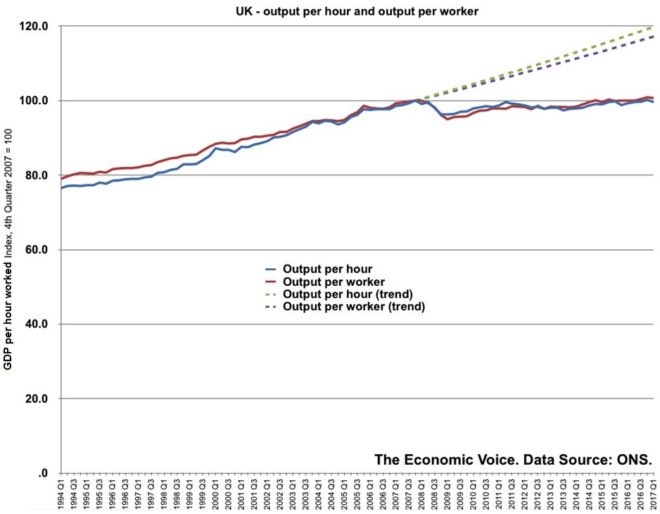 UK Productivity Trend