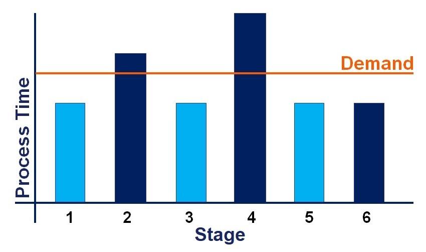 Unbalanced load chart