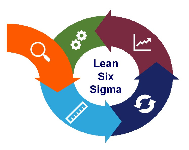 Lean Six Sigma continuous improvement