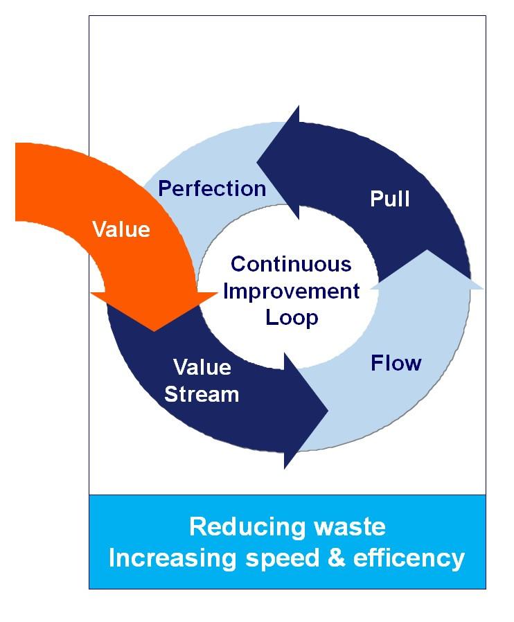 Lean continuous improvement loop