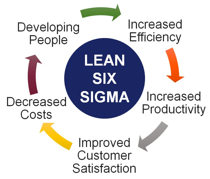 Lean Six Sigma benefits