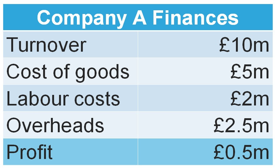 Companny A Finances