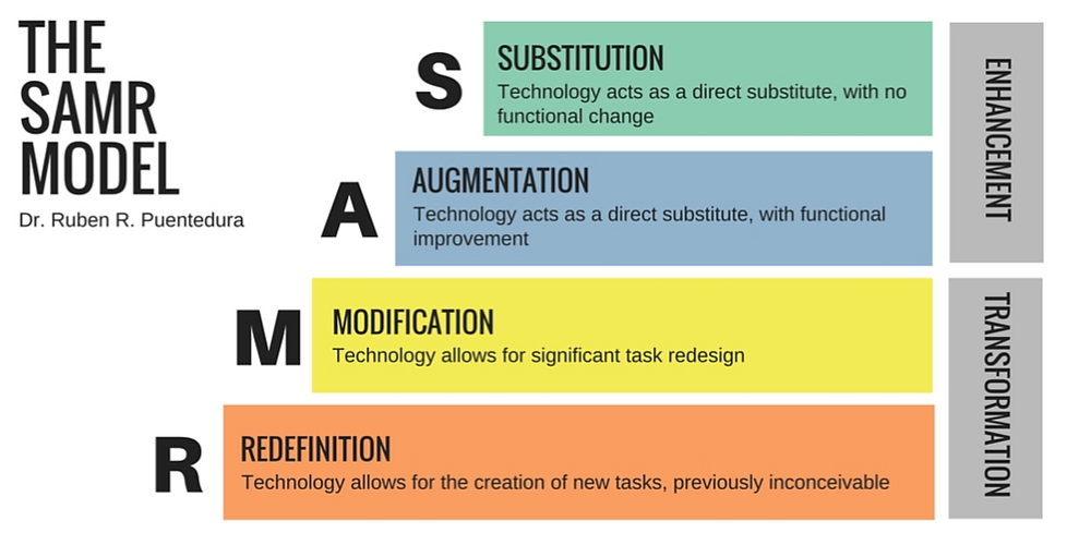 drawing of the SAMR model by Dr. Ruben R. Puentendura (S is for substitution - technology acts as a direct substitute with no functional change, A is for augmentation - technology acts as a direct substitute with functional improvement, M is for modification - technology allows for significant task redesign, and R is for redefinition - technology allows for the creation of new tasks that were previously inconceivable)