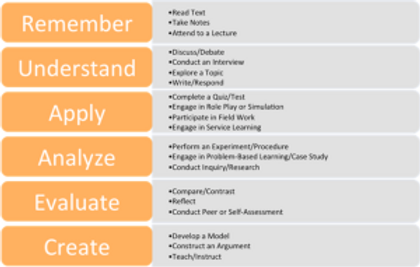 Strategic Planning for Teaching and Learning