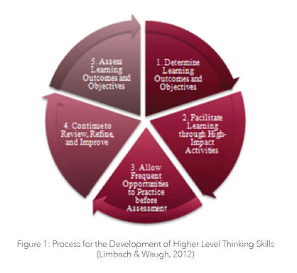 Cut to the Chase: Five Steps to Critical Thinking