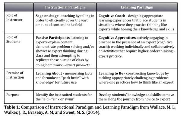 The Learning Paradigm: The Heart of Course Transformation