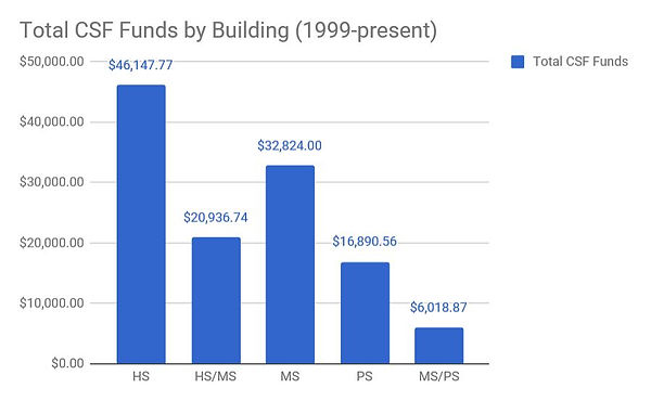 Funds by Building 2019.JPG