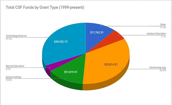 Total CSF Funds by Grant Type.JPG