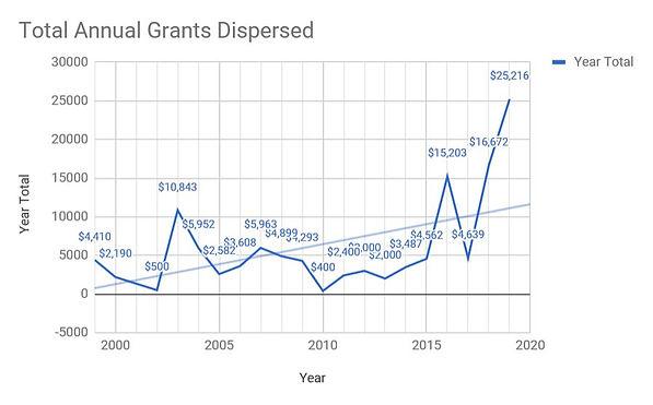 Total Annual Grants Dispersed 2019.JPG