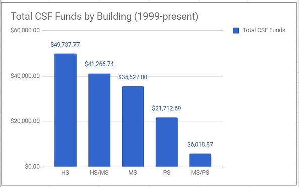 Total CSF Funds by Building.JPG