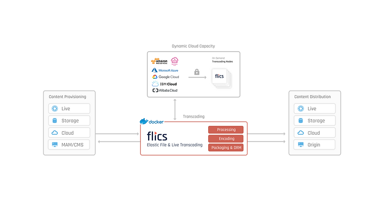 FLICS dynamically scalable transcoding cluster