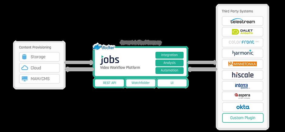 JOBS multi vendor workflows