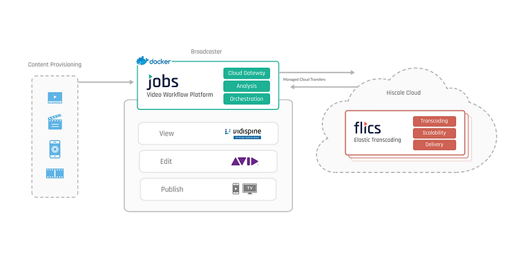 JOBS cloud hybrid orchestration