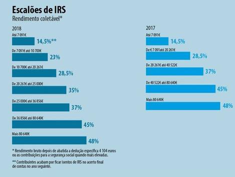 Faturas que podem reduzir o seu IRS até 2.500 euros