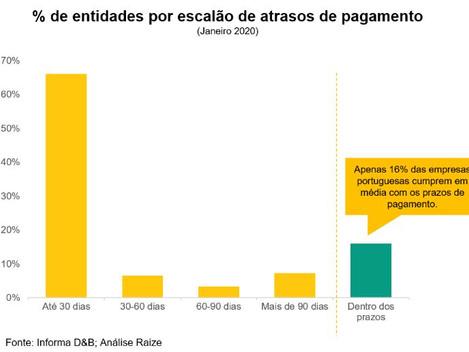 Os pagamentos a horas continuam a ser um problema em Portugal!
