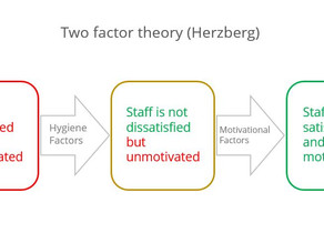 Two Factor Theory - Motivational Theory