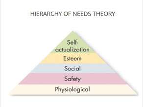 Hierarchy of Needs Theory - Motivation Theory