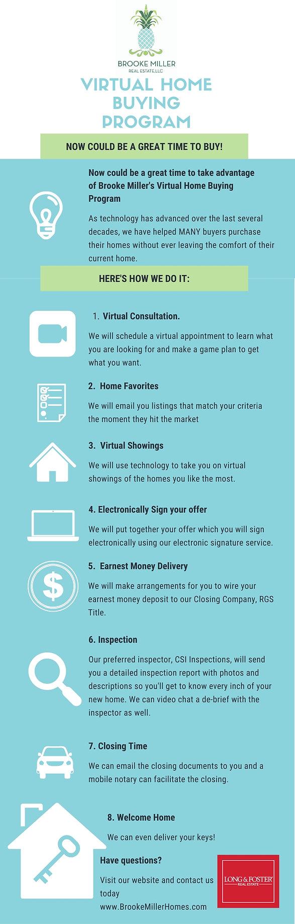 Virtual Home Buying Program Infographic.