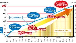 ドン・キホーテオリジナル「電子マネー」『majica(マジカ)』会員数800万人突破!