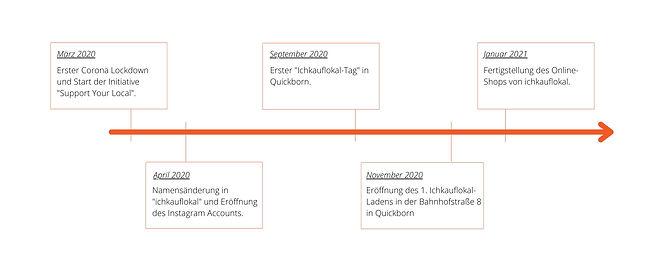 Zeitstrahl%20ichkauflokal_edited.jpg