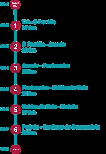 Itinerario_Portugués.png