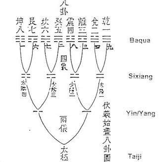 Bagua — kahdeksan trigrammia