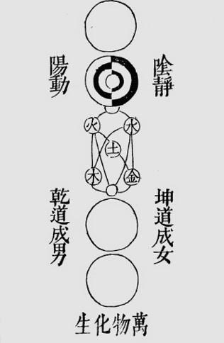 Taiji tu (Suuren perimmäisen kaavio)